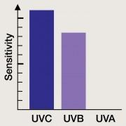 Indice UV (Erythème)